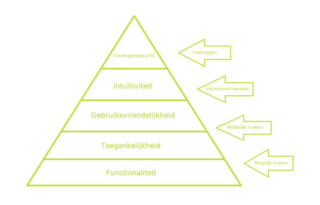 Conversie Optimalisatie Model