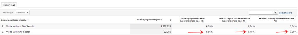 Zoekbalk conversies in Google Analytics