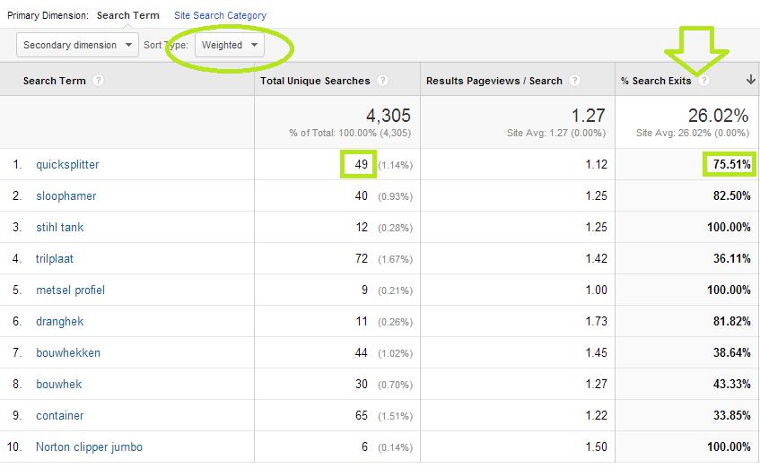 interne zoekmachine optimaliseren zoektermen analyseren