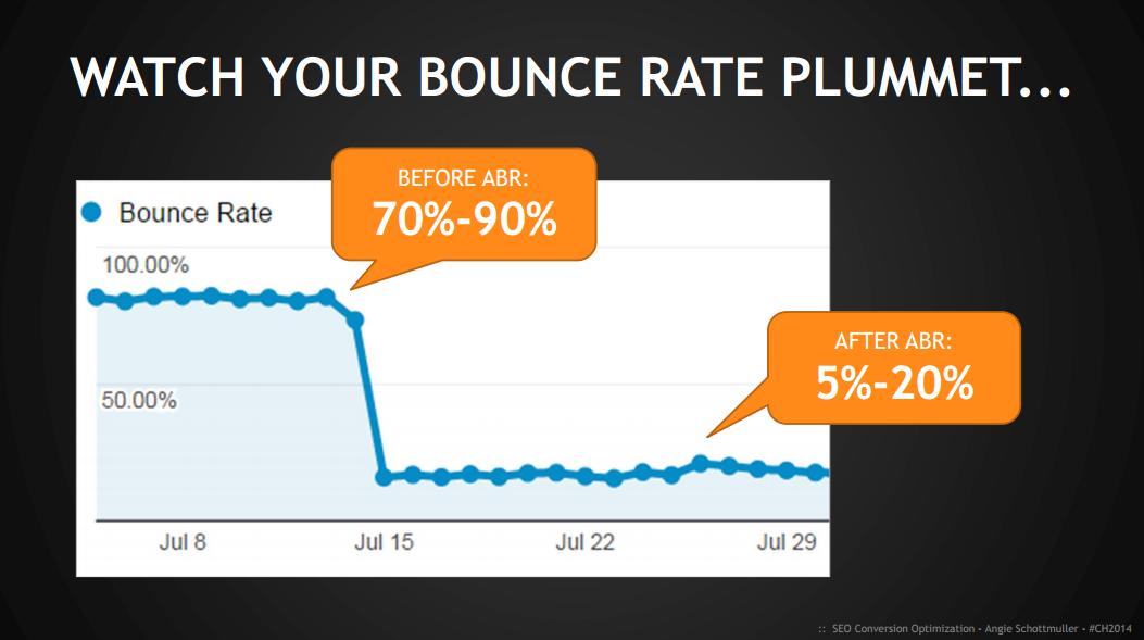 bouncepercentage