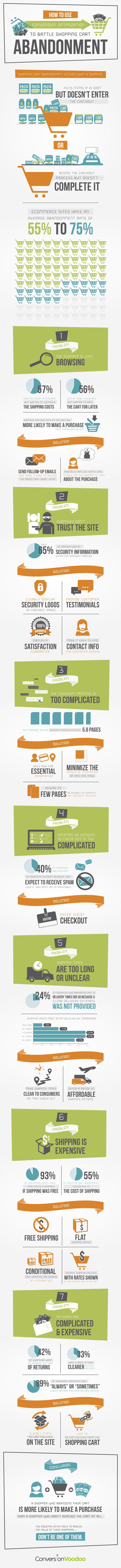 winkelwagen-optimalisatie-conversiepad-infographic