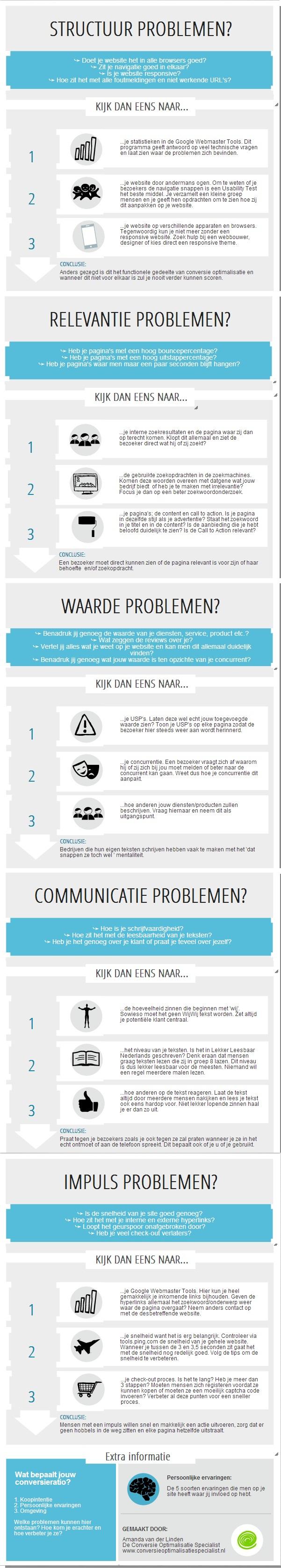 Infographic-Conversieratio-verbeteren-persoonlijke-ervaringen