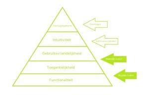 Conversie Optimalisatie Model 2