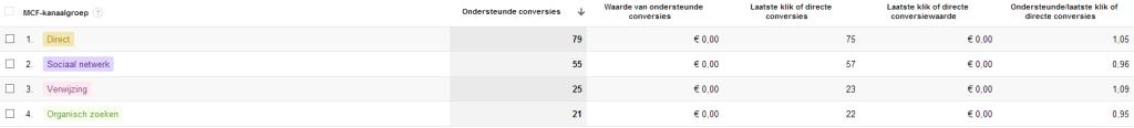 Ondersteunde conversies - Google Analytics